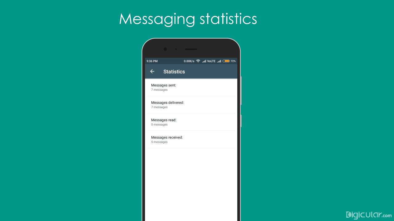 Messaging statistics whatsapp business
